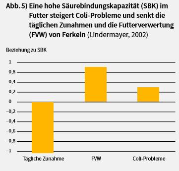 Grafik zur Veranschaulichung von hohen Säurebindungskapazität und Steigerung Coli-Probleme sowie Senkung tägliche Futterverwertung Ferkeln.