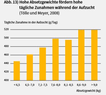 Balkendiagramm zur Veranschaulichung von hohen Absetzgewichten und hohen täglichen Zunahmen in der Ferkelaufzucht.