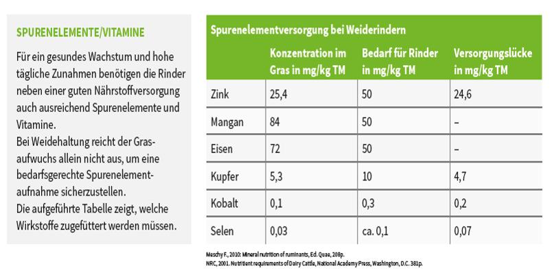 Tabelle: Spurenelemente Bedarf Jungrinder auf Weide - Sano