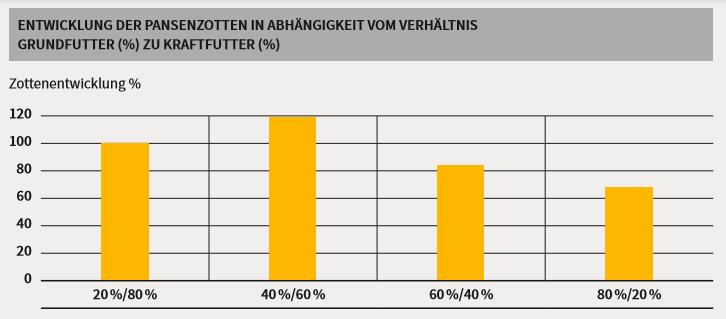 Grafik zur Veranschaulichung der Pansenzottenentwicklung - Abhängigkeit Gruttfutter zu Kraftfutter in % für Fresseraufzucht