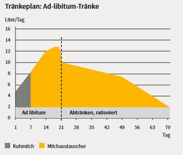 Grafik Ad-libitum-Tränke für Kälber in der Tränkephase. Es wird aufgezeigt, ab welchem Tag mit wie viel Lite Kuhmilch und Milchaustauscher eingesetzt wird bzw. dann abgetränkt wird.
