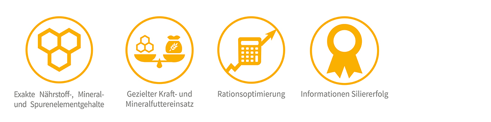Vorteile Futteruntersuchung Sano Labor Icons