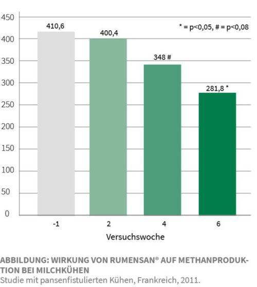 Grafik über die Wirkung von Rumensan auf Methanproduktion bei Milchkühen