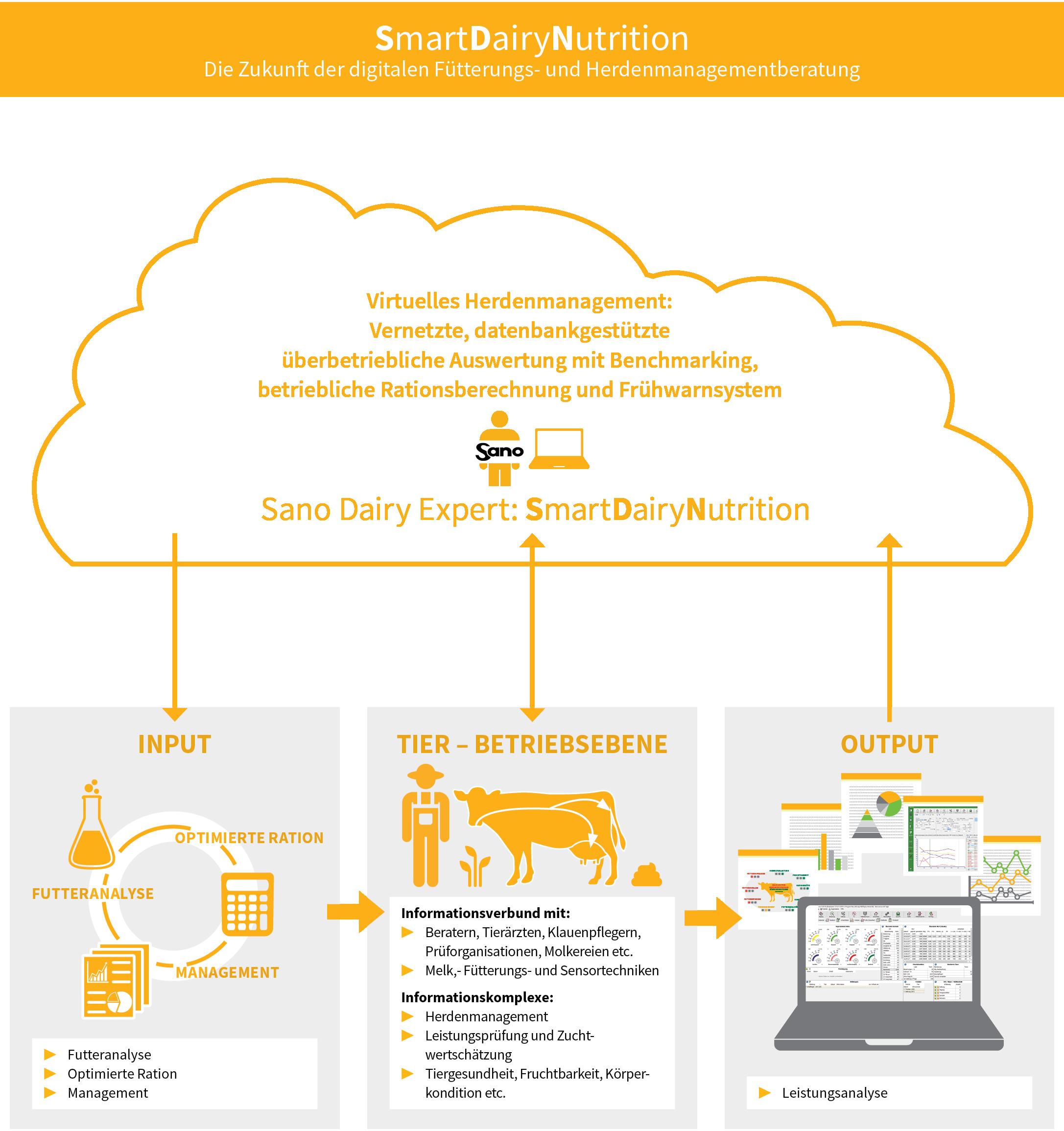 Grafik über die Funktionsweise des Systems SmartDairyNurition - die Zukunft der digitalen Fütterungs- und Herdenmanagementberatung
