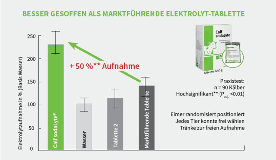 Grafik zur Veranschaulichung des Einsatzes der Sano Elektrolyt Tablette bei Kälbern. CalfSodalyte von Sano Veterinär für bessere Aufnahmen an den Tränken.