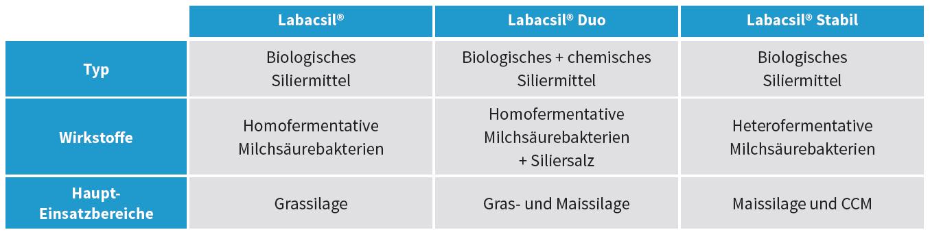 Sano Siliermittel Produkte im Überblick - Labacsil (Tabelle)