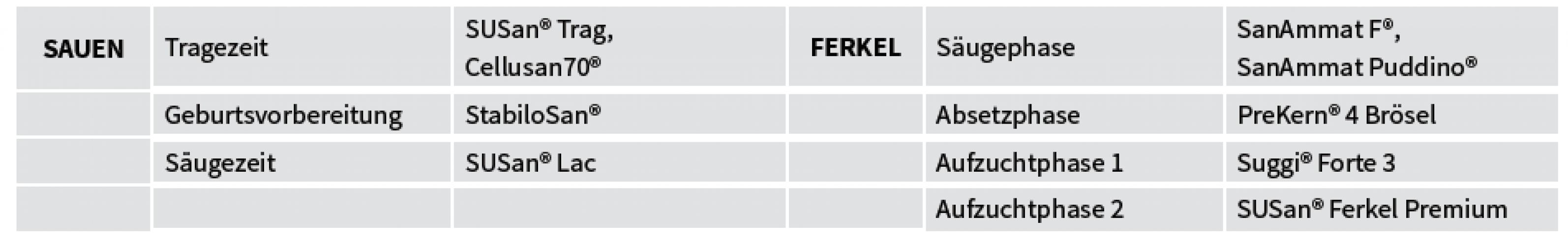 Man sieht eine Tabelle, in der die Futtermittel eingetragen wurden, die zur jeweiligen Phase verwendet wurden.