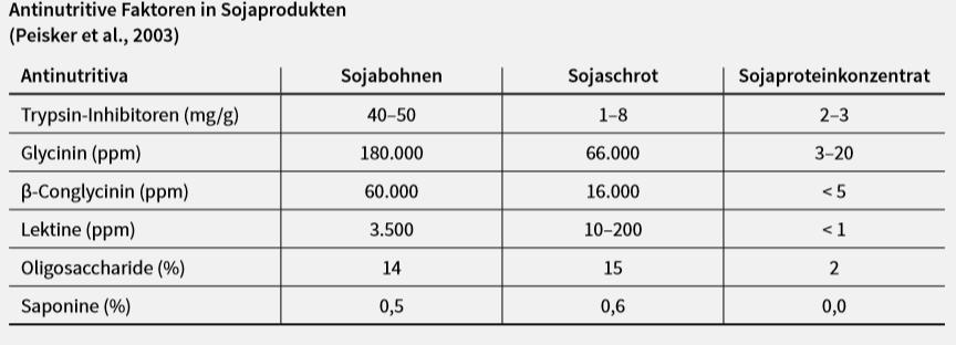 Tabelle zur Veranschaulichung von Antinutritiven Faktoren in Sojaprodukten.