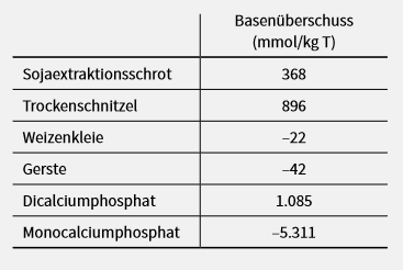 Übersichtstabelle über Futterkomponenten, die den Basenüberschuss von Sauen in der tragezeit und Geburtsvorbereitung steuern.