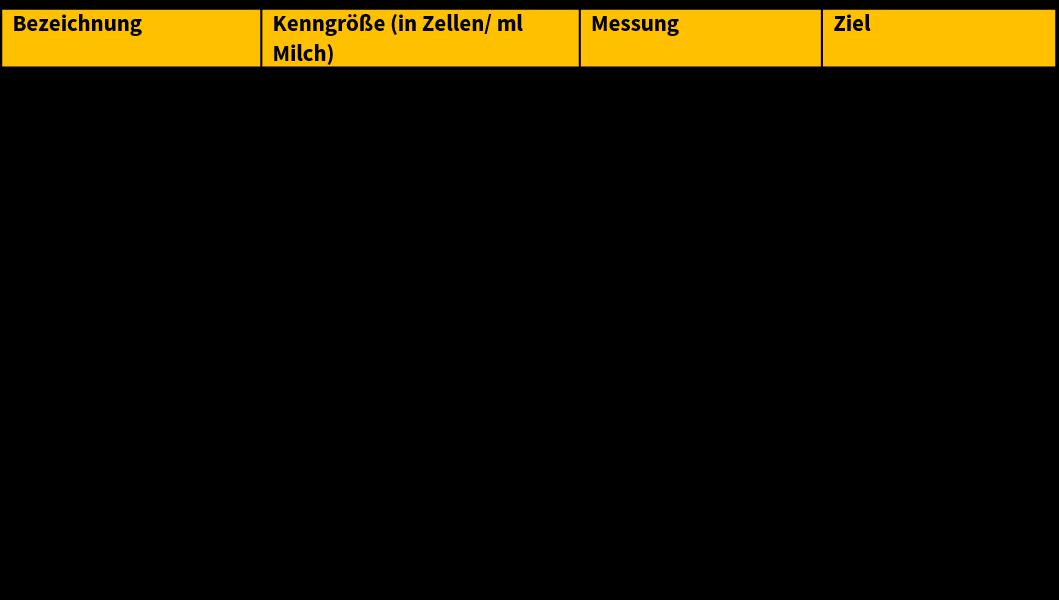 Tabelle: Kennzahlen für gesunde Euter - Sano