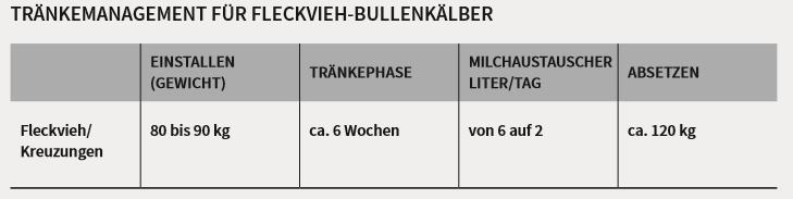 Tabelle für Tränkemanagement in der Fresseraufzucht für Fleckvieh-Bullenkälber von 80 - 120 kg.