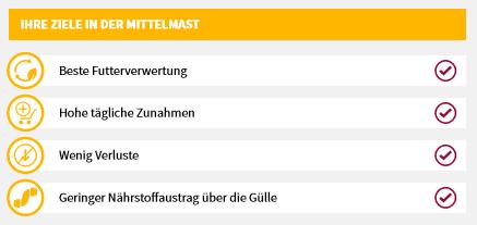 Übersicht Ziele Endmast von Mastschweine inkl. hoher Magerfleischanteil.